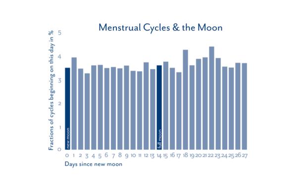 pleine-lune-cycle